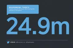 24,9 milhoes de tuites em apenas 4 horas do Super Bowl - o Twitter comemora http://www.bluebus.com.br/249-milhoes-de-tuites-em-apenas-4-horas-super-bowl-o-twitter-comemora/