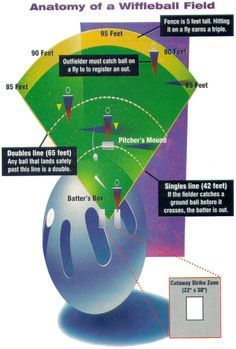 Backyard Batting Cage Cool Things Pinterest Backyard - Backyard batter