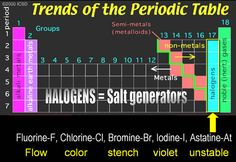 Alkaline earth metals list chemistry pinterest chemistry they call these halogens more information more information examples of alkaline earth metals tags chemistry periodic table urtaz Image collections