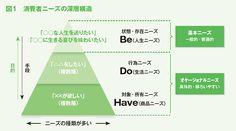 ヒットを生む「潜在ニーズ」発掘法 商品開発を科学する | 月刊「事業構想」2014年9月号