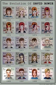 A evolução de David Bowie