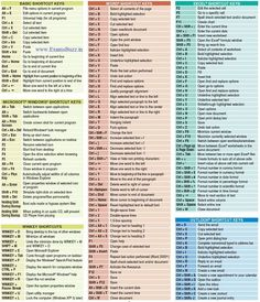 Check out all important computer keyboard shortcuts such as Basic Key shortcuts, MS Office Keyboard shortcuts, Microsoft Windows shortcuts, Excel shortcuts, Winkey shortcuts, and Outlook shortcut keys.
