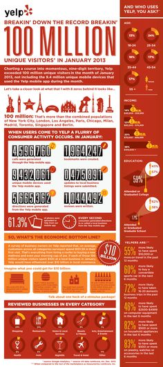 Yelp.com Welcomes 100 Million Unique Visitors in January 2013 #infographic #yelp