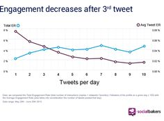 ENGAGEMENT OF TWEETS