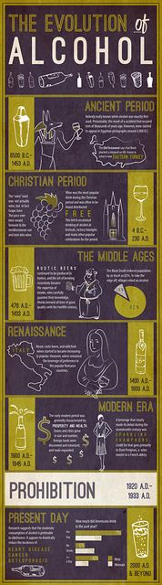 The evolution of Alcohol