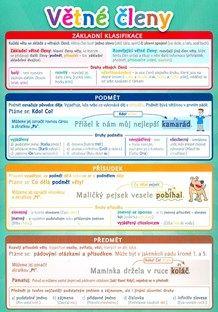 Pomůcka pro školáky Větné členy School Humor, Funny Kids, Montessori, Homeschool, Study, Education, Learning, Children, Logo