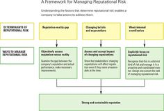 Reputation and Its Risks http://qoo.ly/5tpx2
