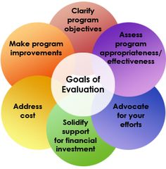 Non-Researcher's Guide to Evidence-Based Program Evaluation Museum Education, Education Policy, Public Health Career, Program Evaluation, Dissertation Writing, International Development, Instructional Coaching, Formative Assessment, Research Studies
