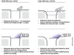 street radius: pedestrian x cars _concept DIAGRAM