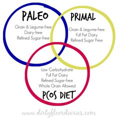 What do the Paleo Diet, Primal Diet, & PCOS Diet have in common? Where do you fall on the diagram?