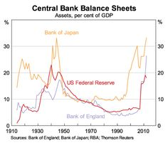 Some longer term perspective on the central bank balance sheets.