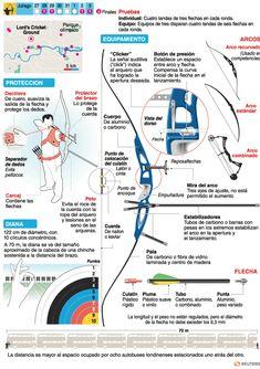 Tiro con arco | Deportes | Juegos Olímpicos Londres 2012 | El Universo
