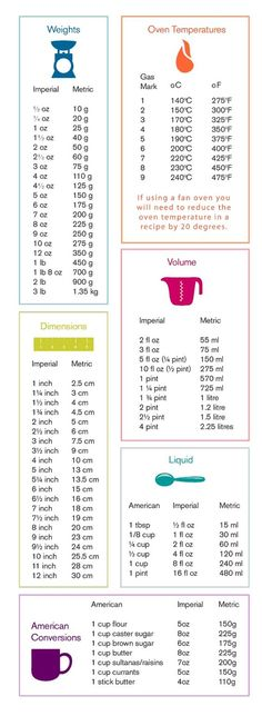 Baking measurements conversion table.: