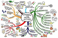 Global warming: strategies for change mindmap. Mind Map Art, Mind Maps, E Learning, Visual Thinking, Critical Thinking, Change Management, Management Tips, Emotional Intelligence, Global Warming