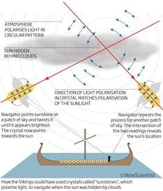 Vikings' crystal clear method of navigation - image 2 - life - 31 January 2011 - New Scientist