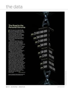 The Road to the Personal Genome IEEE Spectrum // February 2010. A simple table design on how the cost of sequencing a genome is getting lower and lower. You could do a basic line chart of the same thing, but I wanted the numbers to catch your eye and scale smaller and smaller as you go down the list. The DNA image is from iStock.