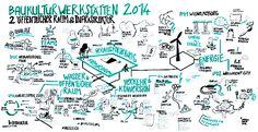 Graphic Recording-Netzwerk : Gabriele Schlipf