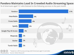 iTunes Radio Overtakes Spotify to Become Third Most Popular Music Streaming Service [Chart] Internet Music, Internet News, Internet Radio, Radios, Apple Online, Most Popular Music, Technical Innovation, Joy Of Life, Data Science