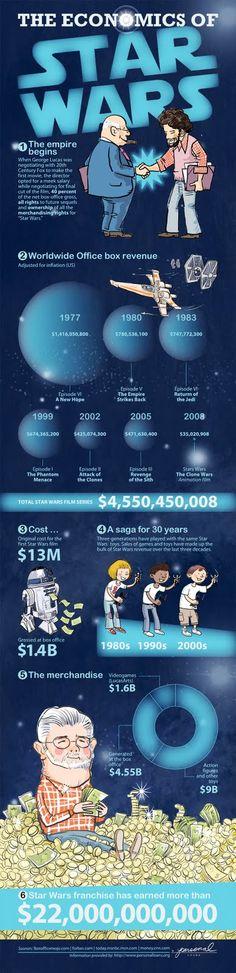 Star Wars info graphic