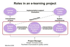 Great way to introduce non-L team members to their role in an L project.  This is not really specific to eLearning, the roles are the same in a stand-up learning project.