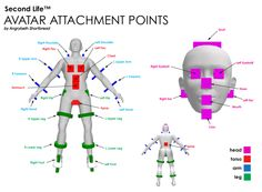 How to wear multiple avatar attachments - Second Life