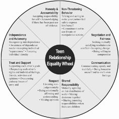 Teen Relationship Equality Wheel                                                                                                                                                                                 More