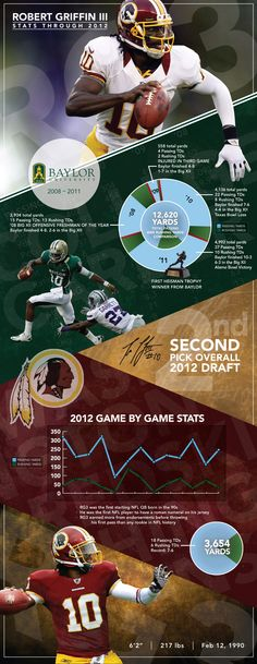 RG3 infographic! and good example of a sports infographic