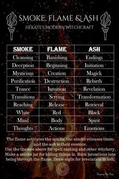 Sacred Fire Ritual Incense Witchcraft Hekate and February: Fire Witchery, Initiation, and the Hieros Pyr Incense and Ritual Religion Wicca, Magick Spells, Wicca Witchcraft, Witch Spells Real, Summoning Spells, Real Magic Spells, Witch Spell Book, Wiccan Magic, Green Witchcraft