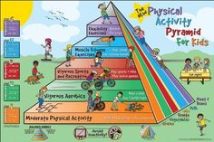 Fitness for Life Physical Activity Pyramid for Kids Poster  http://www.mysharedpage.com/fitness-for-life-physical-activity-pyramid-for-kids-poster