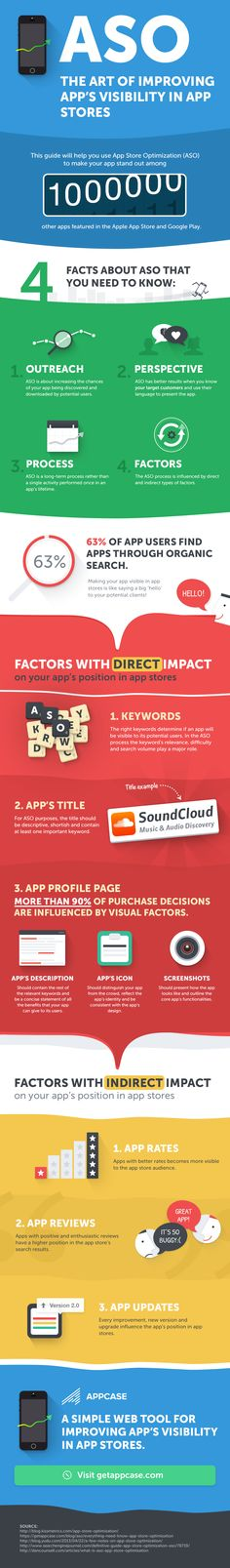 App Store Optimization | ASO | NEW infographic from Gummicube ...