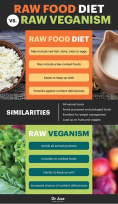 Eat this not that fodmaps food list printable pdf chart diet raw food diet benefits risks and how to do it forumfinder Gallery