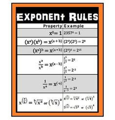 Integer Exponent Rules poster for 8.EE.A.1.  This poster can be given to students as a reference or hung in the classroom as an anchor chart.
