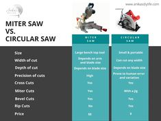 Miter saw vs Circular saw - differences and which is best for you - Anika's DIY Life