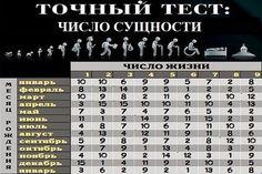 ЧИСЛО СУЩНОСТИ получается при сложении чисел дня, месяца и года рождения. При этом полученную сумму надо сократить до однозначного числа....