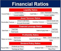 What are financial ratios? Definition and meaning - Market Business News Financial Ratio, Financial Budget, Financial Analyst, Accounting And Finance, Financial News, Financial Literacy, Accounting Education, Financial Markets, Financial Planning