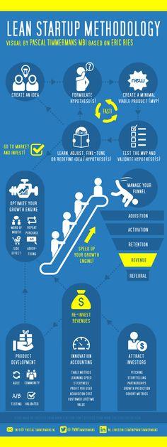 Lean Startup Methodology [infographic] – Innovation Excellence for Entrepreneu. - Lean Startup Methodology [infographic] – Innovation Excellence for Entrepreneurship - Lean Startup, Startup Business Plan, Business Innovation, Start Up Business, Business Planning, Business Ideas, Startup Ideas, Business Funding, Business School