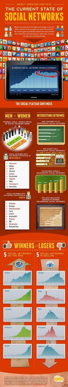 Estado de las Redes Sociales 2012