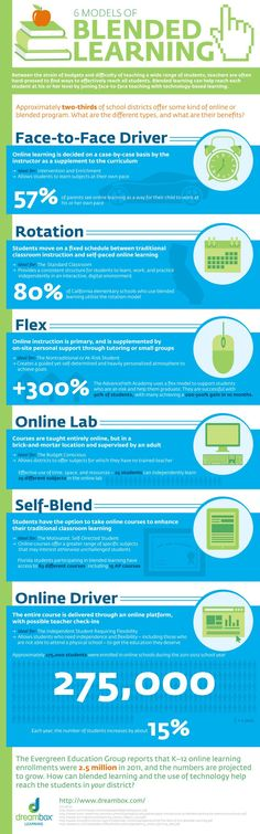 The infographic below, created by DreamBox.com, describes six distinct blended learning models...