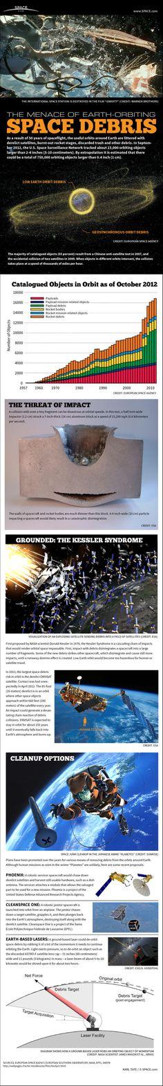 Space Junk Explained: How Orbital Debris Threatens Future of Spaceflight (Infographic)