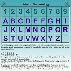 numerology - funny how when i add up both the #s corresonded with the letters of my name the #s of my bday, i get a 5 both times