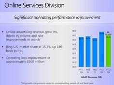 Microsoft Touts $479M Online Loss in Q3 As Improvement