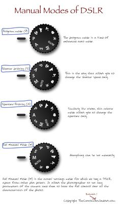 Manual Modes of DSLR : Guide that Works - Nikon - Trending Nikon for sales. - Manual Modes of DSLR requires a bit theoretical knowledge. Manual Modes of DSLR can deliver the best out of your DSLR and a Good Lens using your skill. Dslr Photography Tips, Photography Cheat Sheets, Photography Lessons, Photography For Beginners, Photography Business, Photography Tutorials, Digital Photography, Grunge Photography, Photography Books