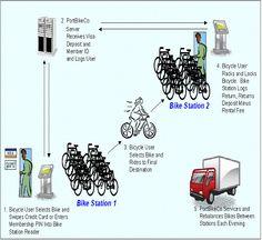 Google Image Result for http://www.neobikes.com/images/design_elements/bike-share-flow-chart.jpg