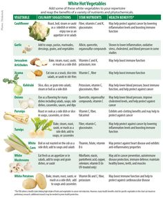 Don't Judge a Vegetable by its Lack of Color - Environmental Nutrition Article