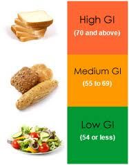 Glycemic Index – key to helping IR & PCOS! Healthy Joints Part Three: Lifestyle Suggestions - Dr. Weil's Daily Tip Low Glycemic Index Food Pairing Chart Low Glycemic Index Foods, Low Glycemic Diet, Fitness Nutrition, Health And Nutrition, Health Tips, Food Themes, Nutrition Information, Best Diets, Pcos