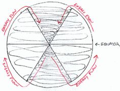 Hypersphere etheric Time & Energy flow by Jay Weidner