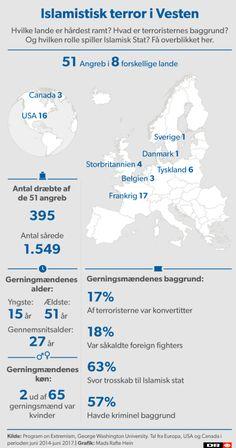 Terrorangreb i Vesten: Sådan er jihadisternes profil | Nyheder | DR
