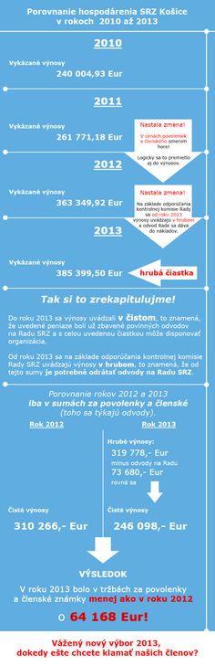 SRZ Košice - porovnanie vykazovaných výnosov nového vedenia organizácie MsO SRZ Košice. Klamstvá, polopravdy alebo totálna neznalosť? Prečo klamú svojim členom? Pravda raz výjde najavo!