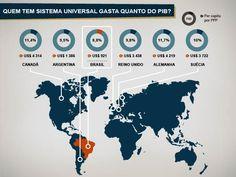 """""""Infográfico: Brasil tem SUS, mas você gasta como se não tivesse"""" de     Marco Prates / Exame.com /Saúde em 21/06/2012"""