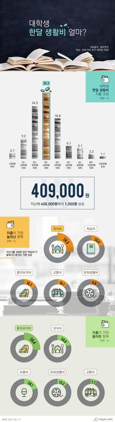 대학생 한달 생활비, 40만 9,000원…외식비 지출 가장 많아 [인포그래픽] #Student / #Infographic ⓒ 비주얼다이브 무단 복사·전재·재배포 금지